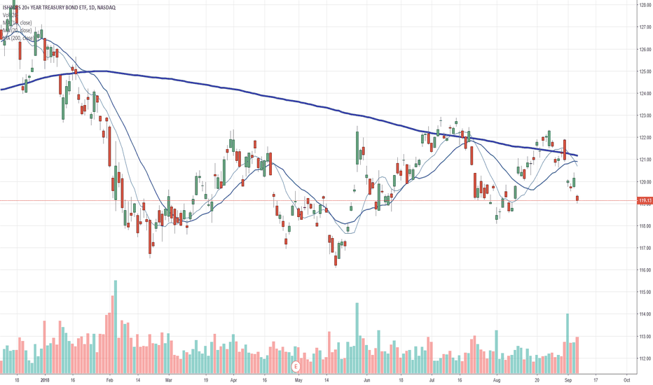 TLT: this is probably not good