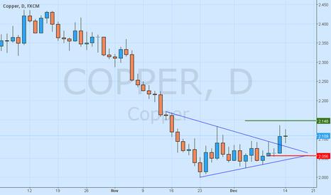 COPPER: Buy Copper