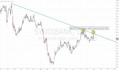 SYNDIBANK: Syndicate Bank in Bear Grip
