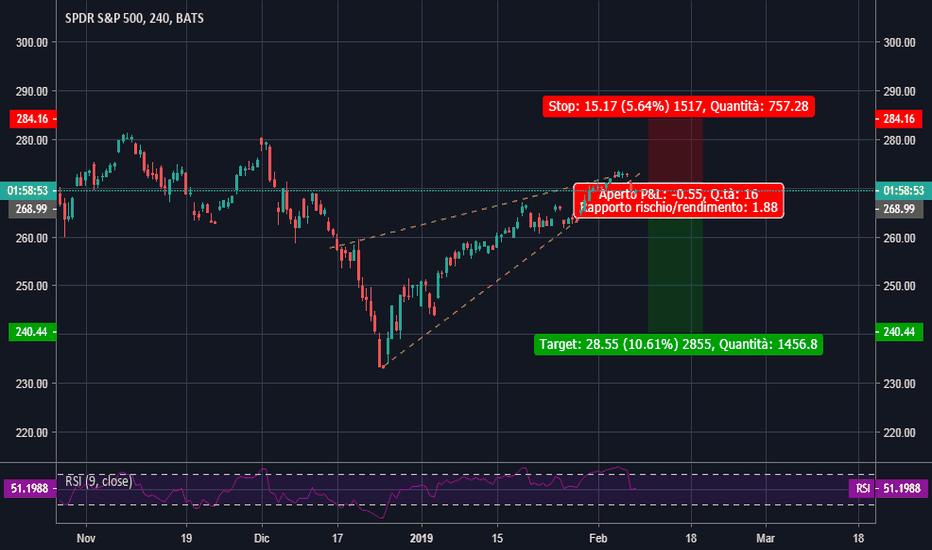 SPY: SPY rising wedge possibilità di short