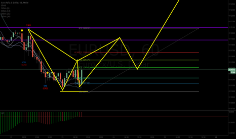 EURUSD: EURUSD double bottom confirmation at h1