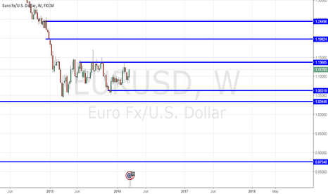 EURUSD: ECB cut rates Started QE and Started Bond Buying