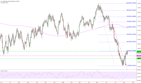 USDCAD: Price seems to be finding resistance at 23.6% on daily
