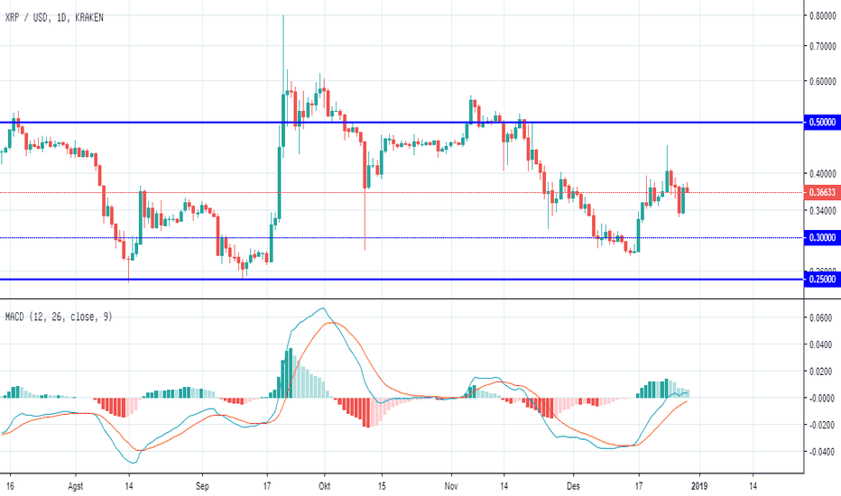 XRPUSD: XRP Demand Area $ 0.25 - $0.3