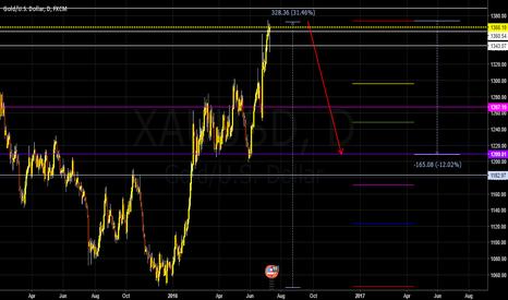 XAUUSD: gold entering major correction phase on new bull market