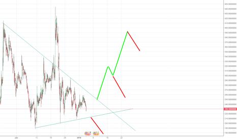 BTGUSDT: Bitcoin GOLD LONG 100% profit Высокий риск