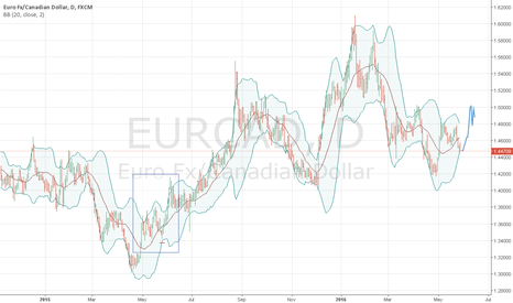 EURCAD: eurcad has a chance to rebound from the lower bollinger(20.2)