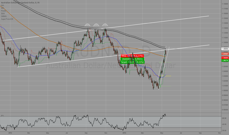 AUDNZD: AUDNZD - watch this level