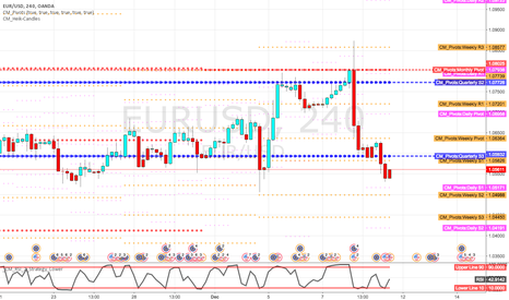 EURUSD: Explanation of the chart