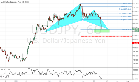 USDJPY: Bullish bay on JPY