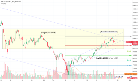 BTCUSD: BTCUSD Week 8 - What are we watching?