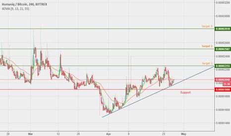 HMQBTC: HMQ - Buy signal