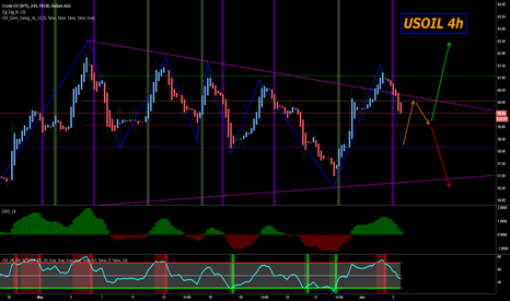 """USOIL: USOIL on the 4h """"A crude analysis"""""""