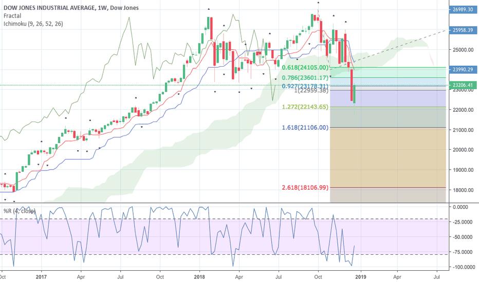 DJI: Dow Jones Double Top broke