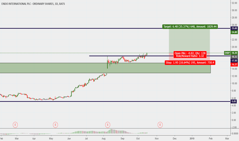 ENDP: ENDP ...buy opportunity