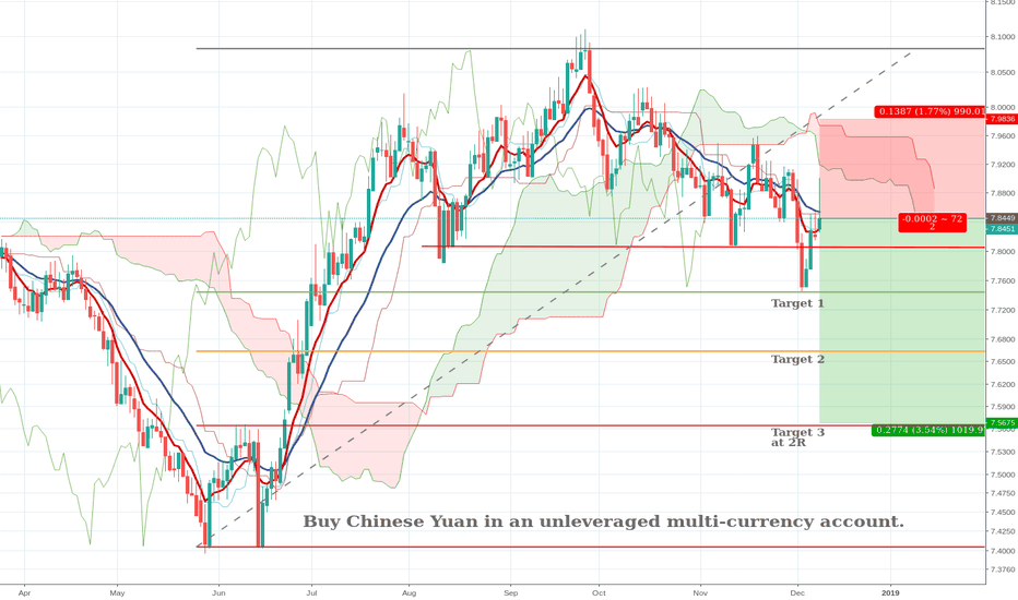 EURCNY: Buying Chinese Yuan or shorting the EURCNY