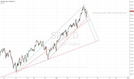 SPX: Heading Lower ?