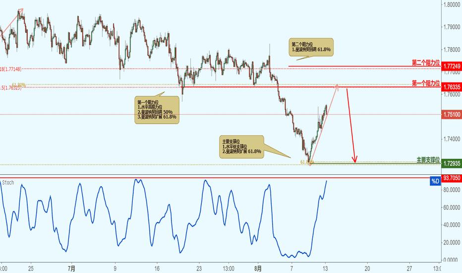 GBPAUD: CBPAUD 英镑兑澳元 - 接近阻力位,下跌!