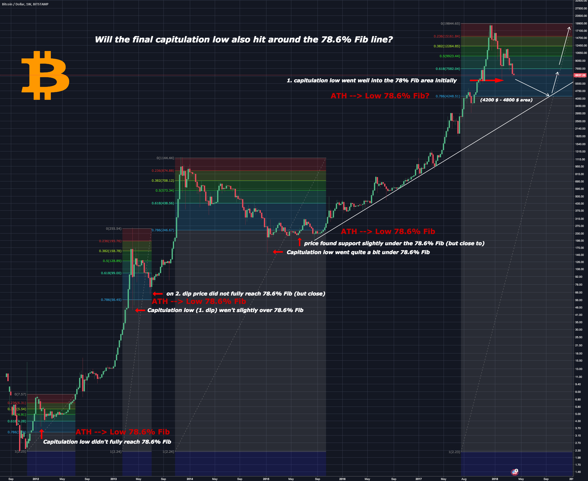 Will the final capitulation low also hit around the 78.6% Fib?