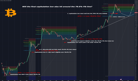 BTCUSD: Will the final capitulation low also hit around the 78.6% Fib?