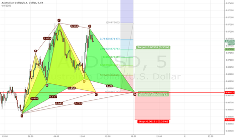 AUDUSD: Cypher and Gartley