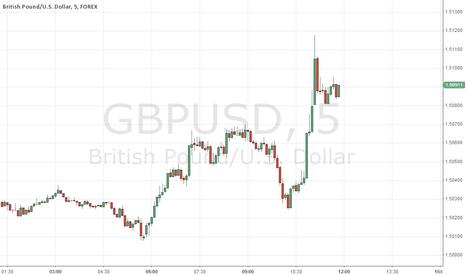 GBPUSD: Short timeframe long
