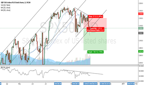 SPX500: BULLS ARE TIRED. Going short on s&p500