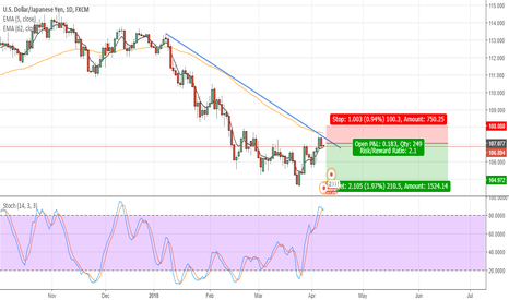 USDJPY: USDJPY: downtrend continuation - short