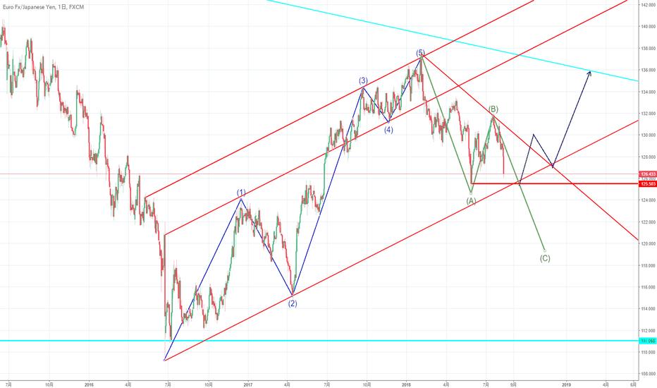 EURJPY: ユーロ円長期展望