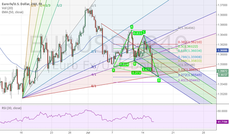 EURUSD: EUR/USD Bullish Butterfly