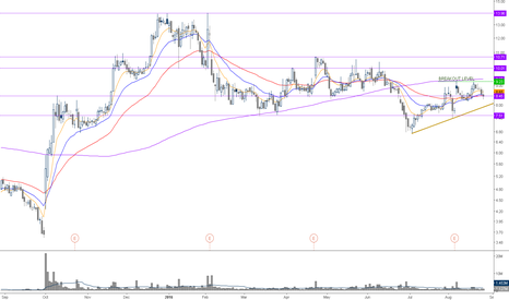 PACB: breakout 9.23 and SMA200 almost at the same level