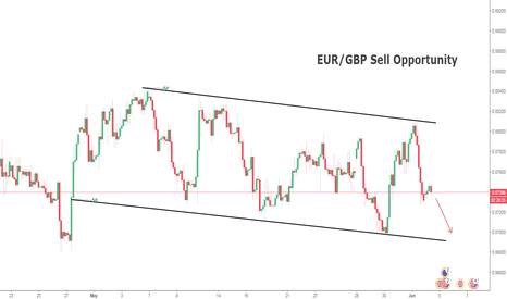 EURGBP: EUR/GBP Technical Analsis