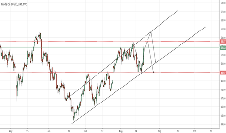 UKOIL: Brent 4H long and short