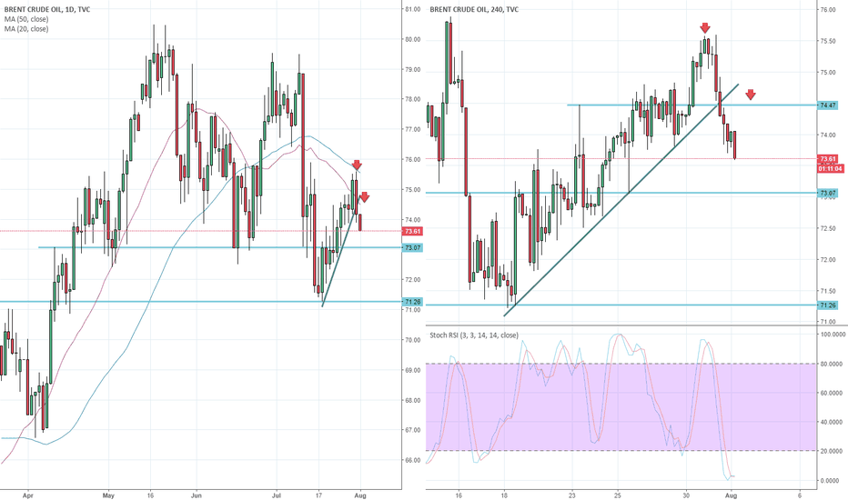 Ukoil Charts And Quotes Tradingview United Kingdom
