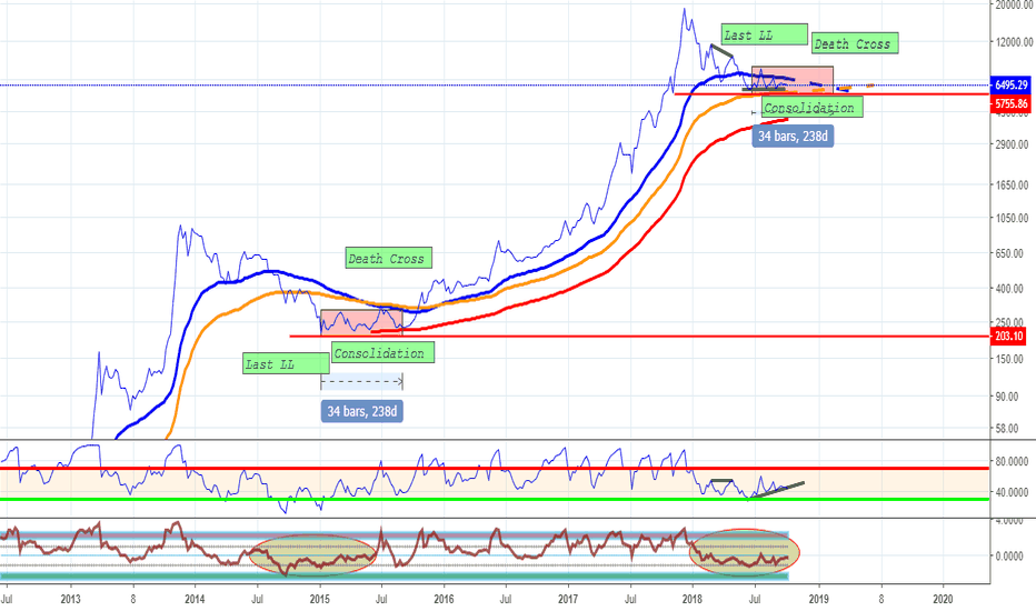 BTCUSD: BTC - strong consolidation as 2014? You cant trick the pattern