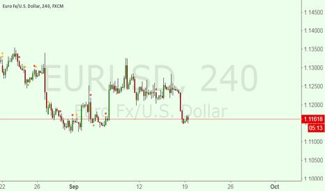 EURUSD: Now time to Buy EURUSD