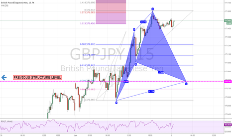 GBPJPY: Incoming Cypher pattern  on GBPJPY with PSL