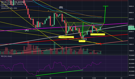 BTCUSD: Bullish Bitcoin? Inverse head and shoulders?