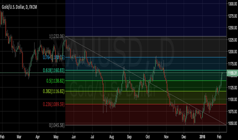 XAUUSD: Retracement from 61.8 levels