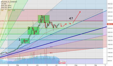 BTCUSD: The fourth coming