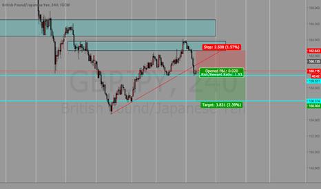 GBPJPY: GBPJPY break out trend line