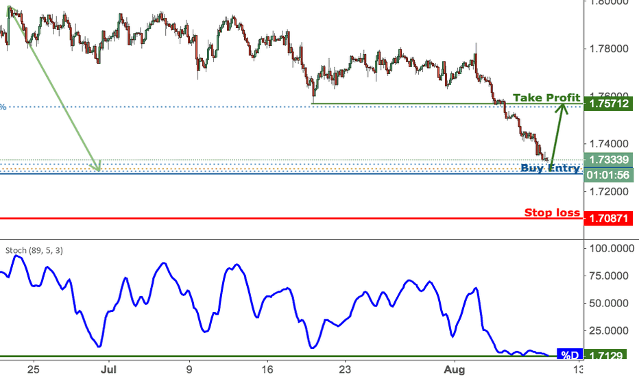 GBPAUD: GBPAUD Approaching Support, Prepare For A Bounce!