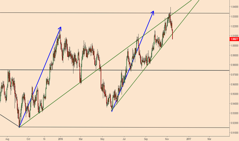 AUDCAD: AUDCAD; Going South
