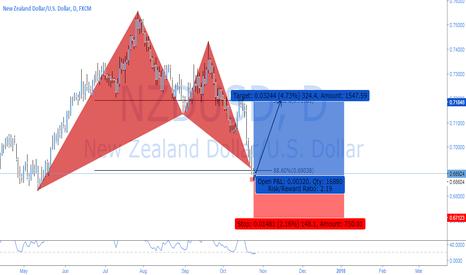 NZDUSD: NZDUSD - BULL BAT POSSIBILITY, DECENT STRUCTURE....