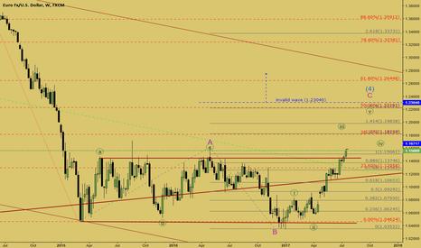 EURUSD: eurusd uptrend continuation (Strong bullish)