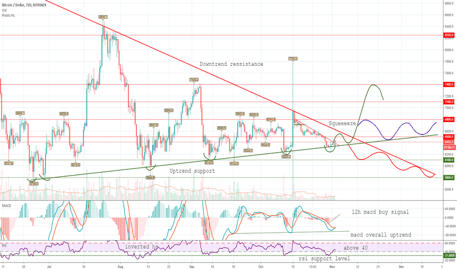 BTCUSD: The Major Squeeze of Bitcoin! Every Possible Outcome.
