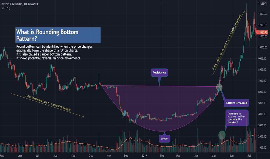 tradeview btc usdt il modo migliore per fare soldi commerciante bitcoin