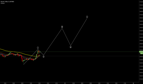 LTCUSD: Trying to guess wave retracement with no clue