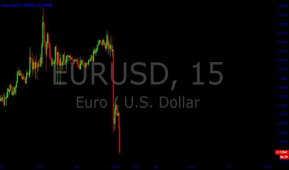 EURUSD: Sell EURUSD Trade Idea