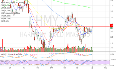 HMY: 2.53 is solid support